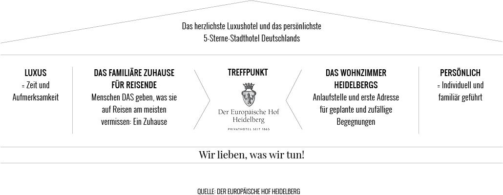 herzlichste Luxushotel und das persönlichste 5 Sterne Stadthotel Deutschlands