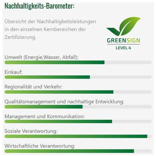 Nachhaltigkeitssiegel